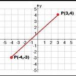 funcion del plano cartesiano